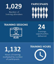 Tech Talks Training Participants Sessions Hours Summary