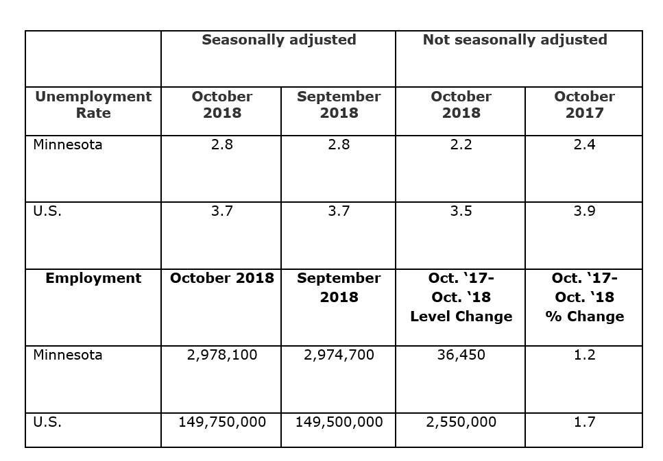 October Seasonally Adjusted and not Seasonally adjusted unemployment rate.