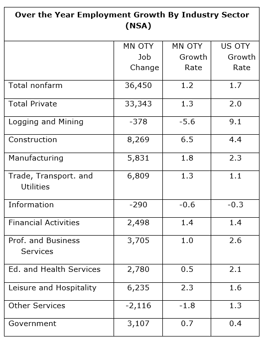 Over the year employment growth by industry sector
