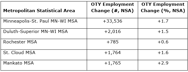 October MSA shows Mankato with most growth