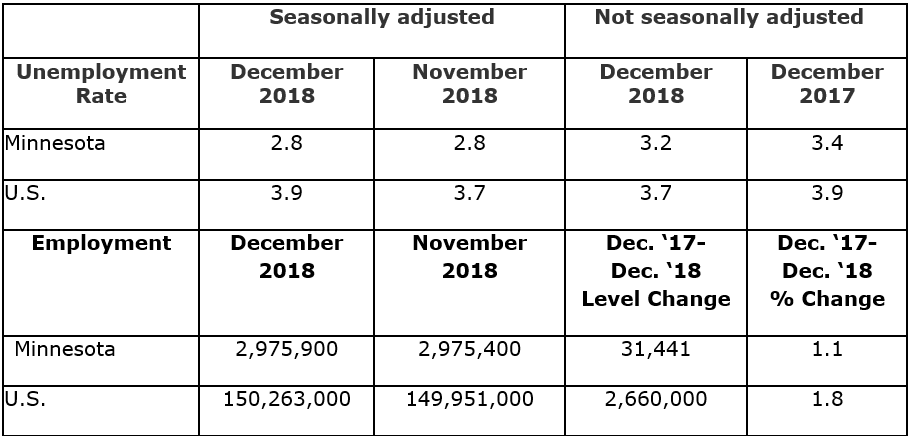 Seasonally adjusted and not seasonally adjusted unemployment held steady