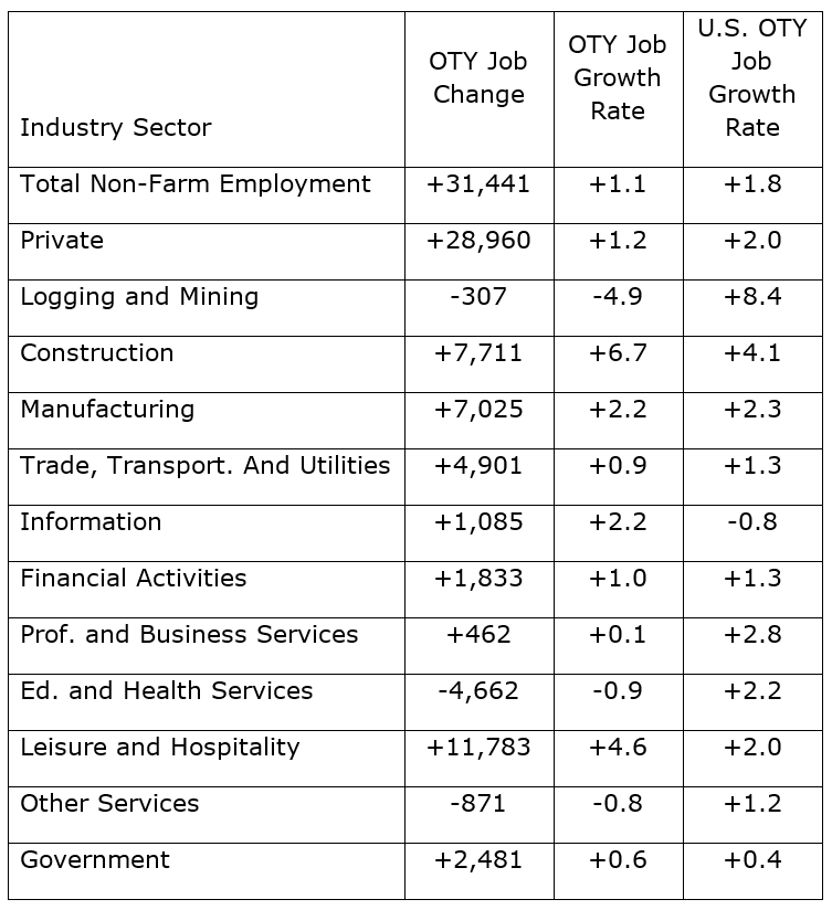 Seven of Eleven Major Industries saw growth in December