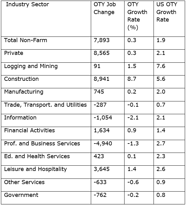 January Industry Sector Growth