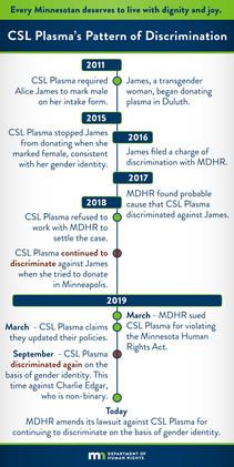 CSL Plasma Timeline