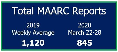 Total MAARC Reports 2019 weekly average (1120) and 2020 March 22-28 (845)