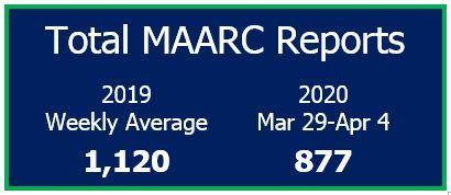 Total MAARC Reports Mar 29-Apr 4, 2020