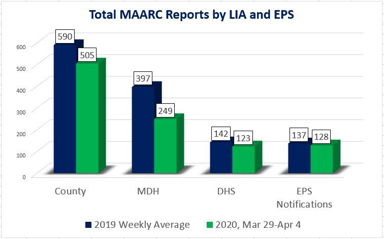 March 29-April 4 chart with weekly totals of MAARC reports to county, MDH, DHS and EPS notifications