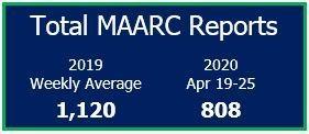 April 19-25 Total MAARC Reports