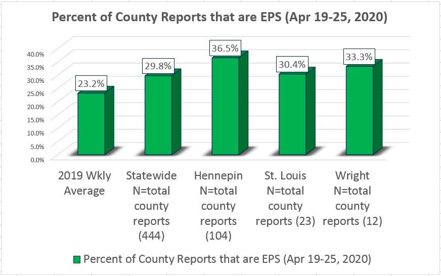 April 19-25 EPS percentage with three county examples