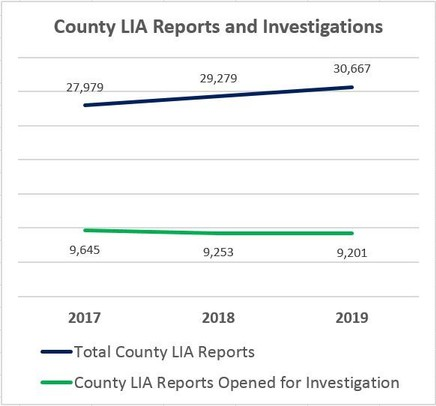 County LIA Reports and Investigations Trends 2017-2019