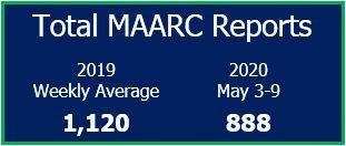 May 3-9, 2020 MAARC total and 2019 weekly average