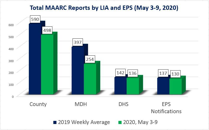 May 3-9, 2020 MAARC reports by LIA and EPS