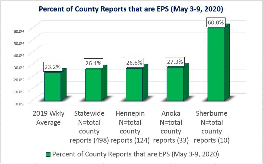 May 3-9 EPS percentage with 3 county examples
