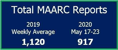 MARC total for May 17-23, 2020