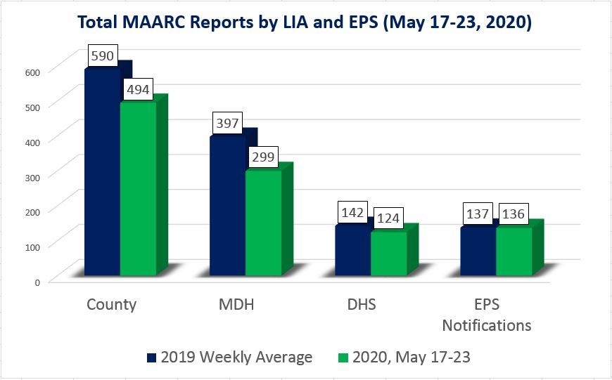 MAARC reports by LIA and EPS for May 17-23, 2020