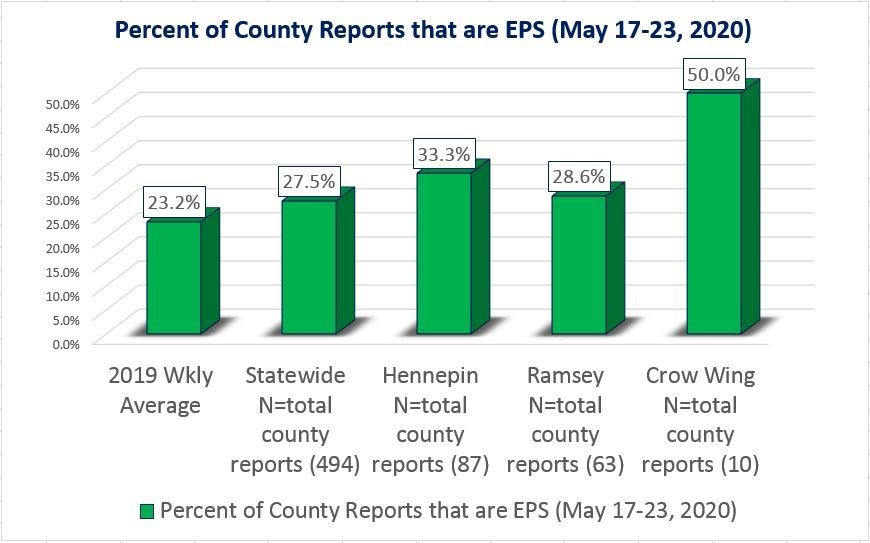 EPS percentage with 3 county examples for May 17-23, 2020