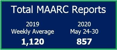 Total MAARC Reports for May 24-30, 2020