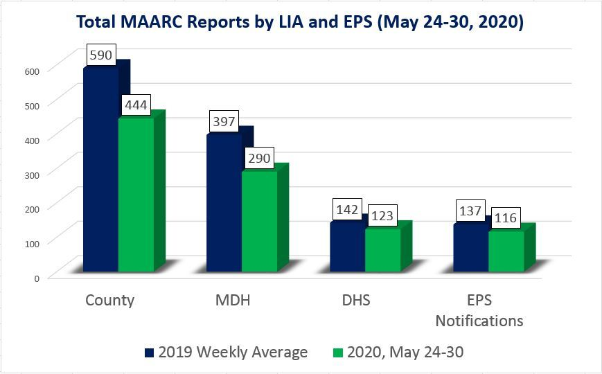 MAARC reports by LIA and EPS for May 24-30, 2020