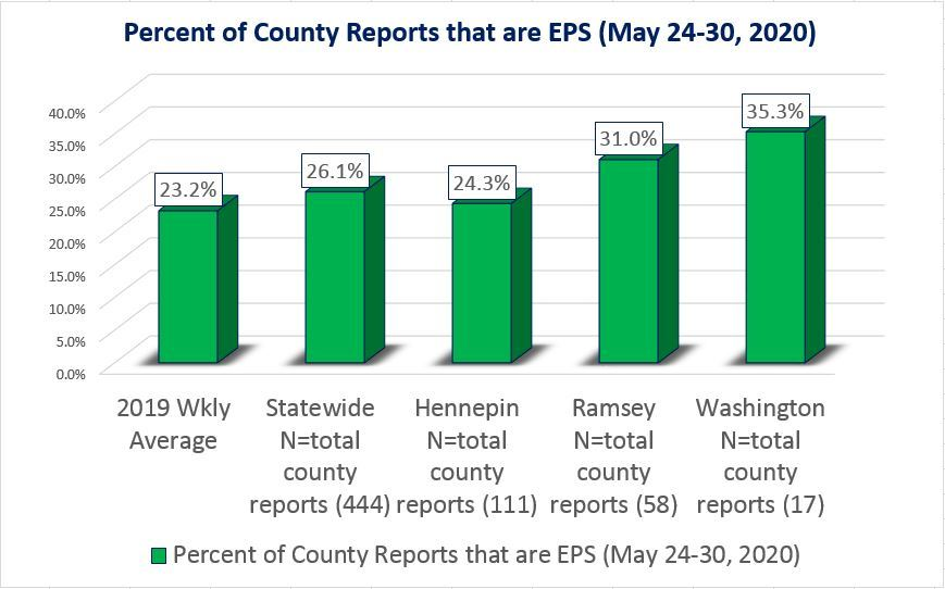 EPS percentage with 3 county examples for May 24-30, 2020