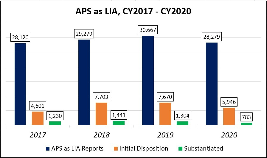APS as LIA CY2017 to CY2020