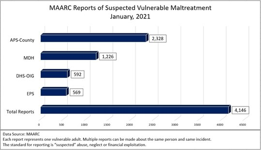 MAARC Report Totals by LIA, January 2021