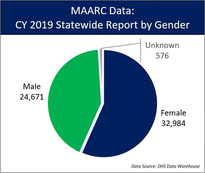 2019 Statewide MAARC data by Gender