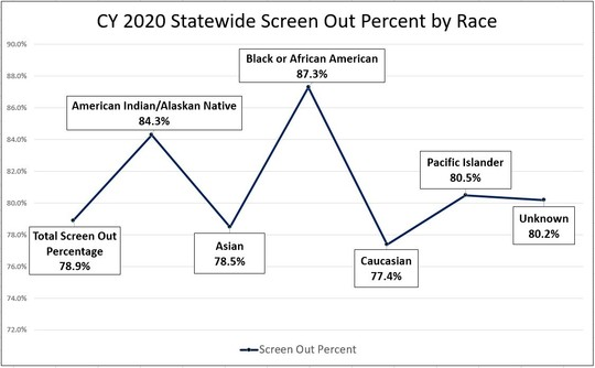 Statewide percentage screen out by race CY2020