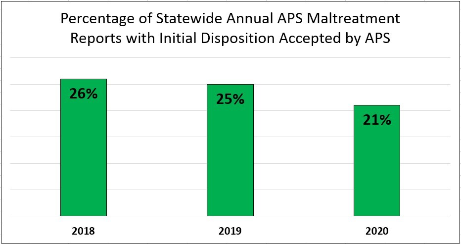 Percentage of Statewide Annual APS Maltreatment Reports with Initial Disposition Accepted by APS