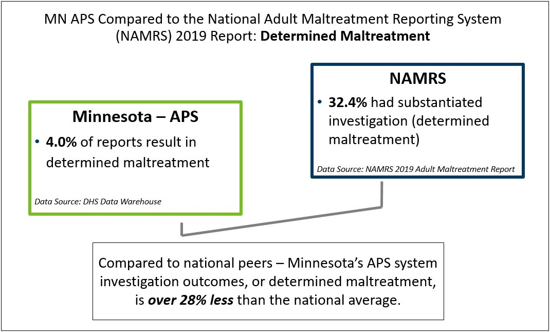 Determined Maltreatment comparison between MN and national data