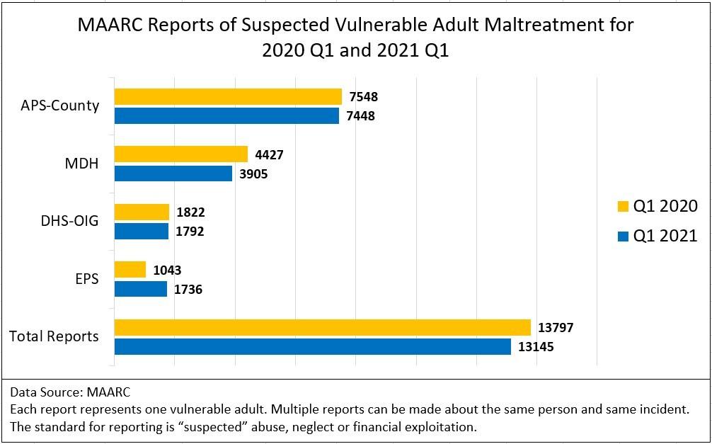 2020 and 2021 Q1 MAARC Report totals
