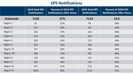 EPS Notification Data 2019 and 2020