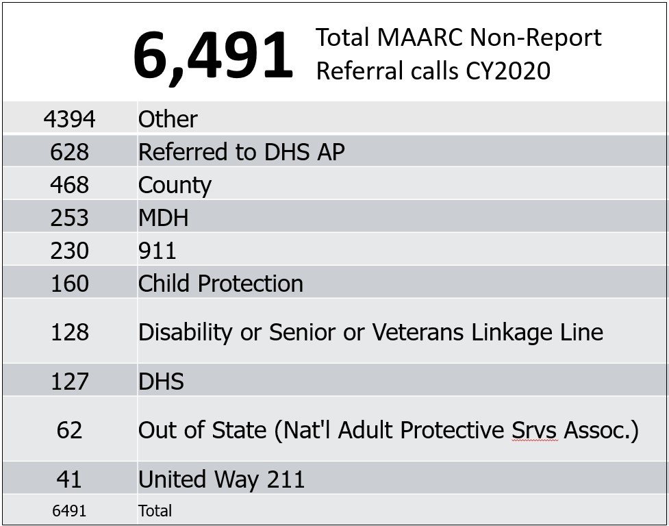 MAARC Non Report Referrals 2020
