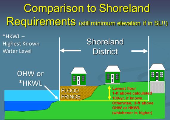 sl vs fp elevations