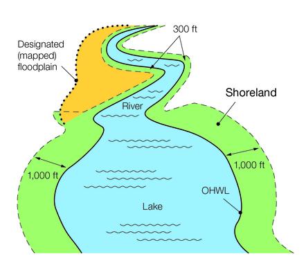 Definition of shoreland graphic
