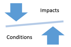 Impacts versus Conditions nexus graphis 1