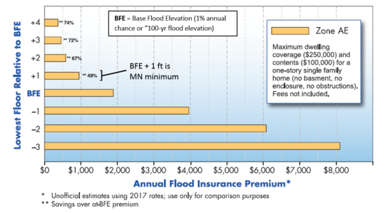 Graph shows flood insurance rates go down as the lowest floor goes up