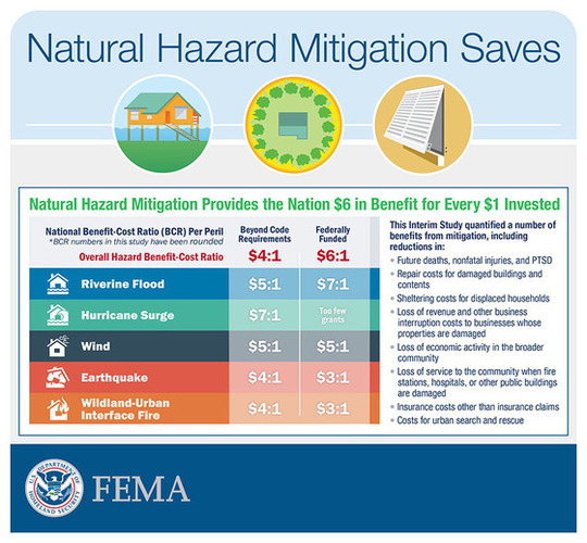 Natural Hazard Mitigation Saves graphic - shows Riverine flood mitigation with $7:1 benefit/cost
