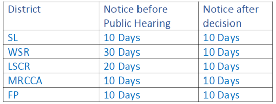 Table shows notification before public hearing for SL, MRCCA & FP is 10 days, for LSCR is 20 & WSR is 30. Notice after is 10 days.