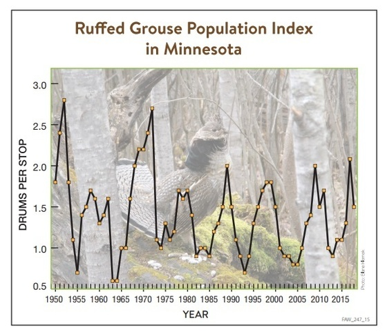 grouse index