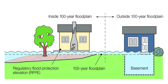 Floods can be bigger than 100-year image