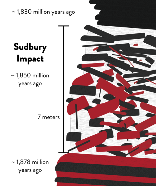 Figure showing layers alternating red and black on bottom, jumbled in middle, and all black layers on top