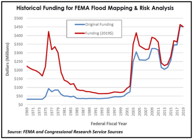 Graph of funding levels over time - peaks in late 1970s and 1980s, then starting in early 2000s