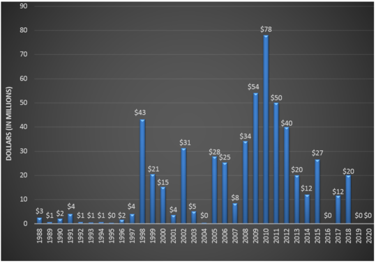 FHM state funding 1988 to 2020. Peak at $78 million in 2010. Zero in 2019 and 2020.