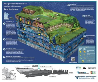 Poster showing geological features of karst in southeast Minnesota.