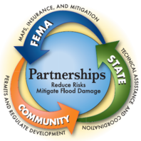 Graphic showing local, state, and federal levels working together