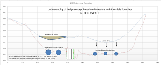 Cross section showing culvert placement for 730th Ave crossing