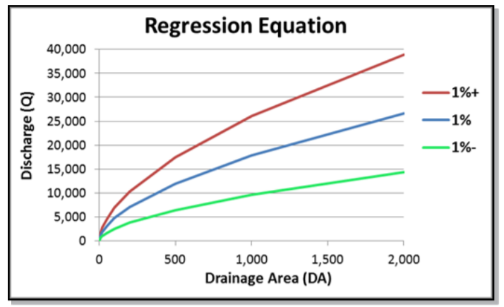 Graph with discharge on the y axis and drainage area on the x axis showing 1% discharge line, 1% plus line and 1% minus line