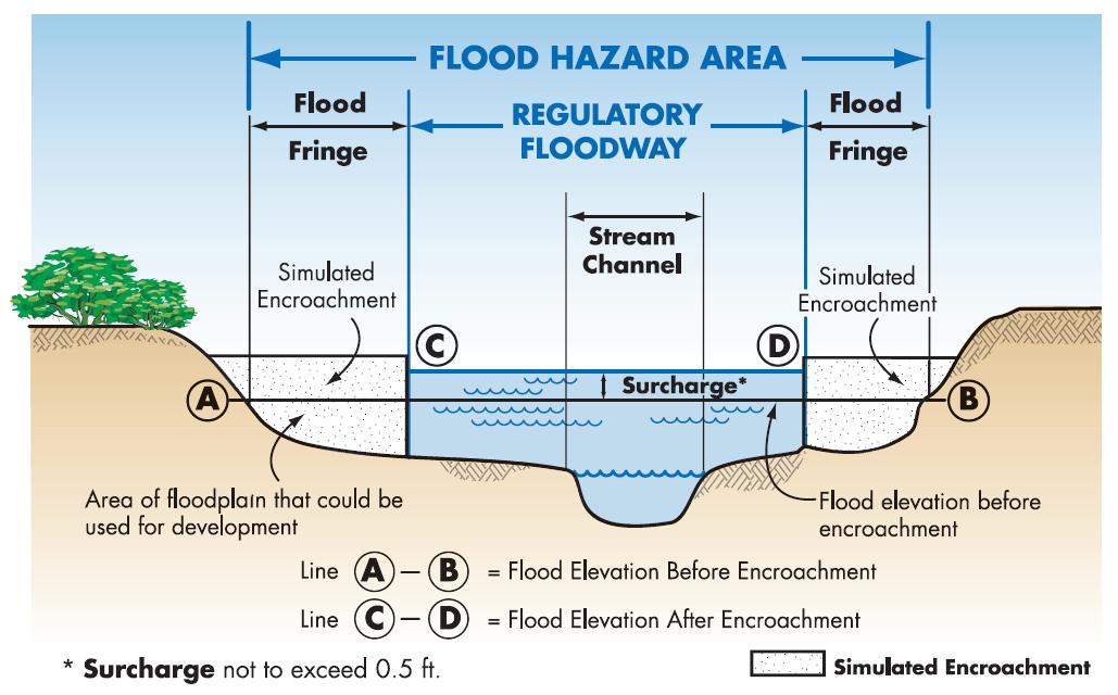 Graphic showing maximum flood elevation increase of .5 feet while establishing floodway