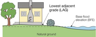 Graphic of LOMA eligible home
