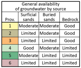 Table of groundwater province characteristics